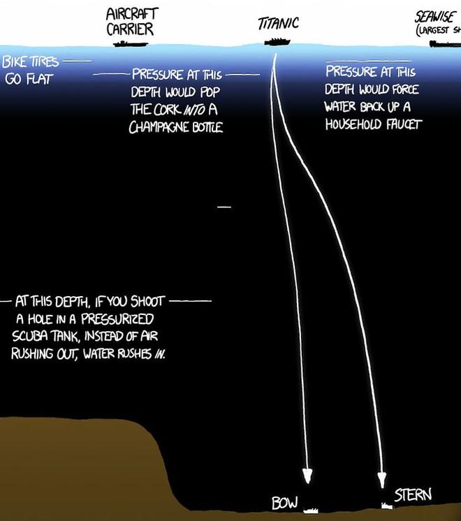 Bộ tranh minh họa này sẽ cho bạn thấy độ sâu kinh hoàng của đại dương - Ảnh 5.