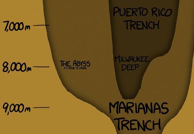 Bộ tranh minh họa này sẽ cho bạn thấy độ sâu kinh hoàng của đại dương - Ảnh 8.