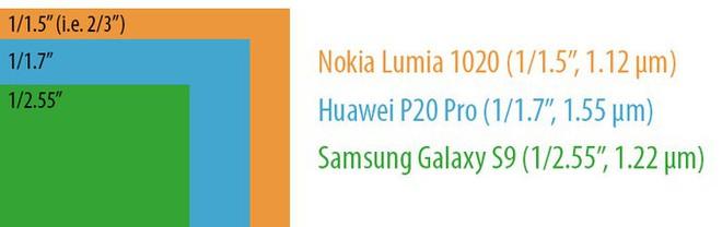Huawei P20 sở hữu cảm biến có kích thước lớn nhất kế từ chiếc Lumia 1020
