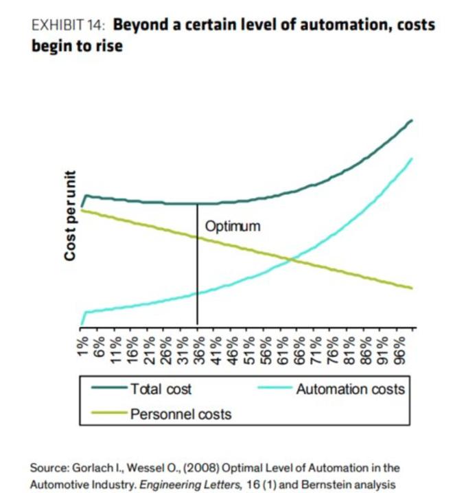 Sau khi đạt đến một mức độ tự động hoá nhất định, chi phí sẽ bắt đầu tăng.