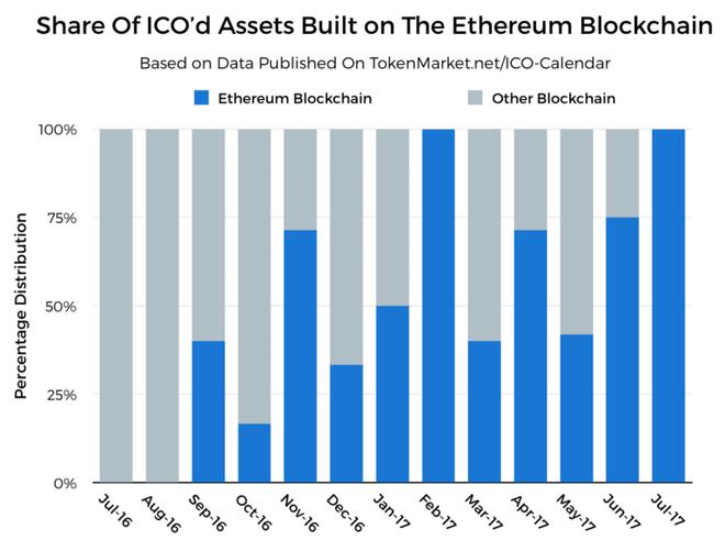 Thị phần các ICO bằng Ethereum vào tháng 6 - 2017.