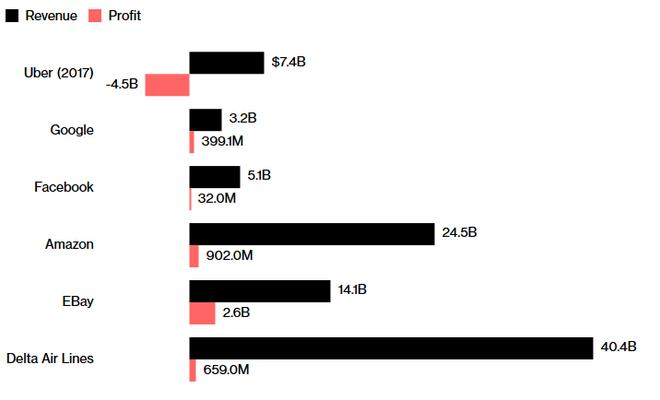 So sánh lợi nhuận của Uber với các tập đoàn khác, ở thời điểm mà những tập đoàn này có giá trị tương đương con số 54 tỉ USD của Uber hiện tại.