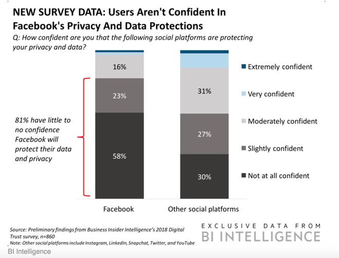 81% người dùng có ít, hoặc thậm chí không có lòng tin rằng Facebook sẽ bảo vệ được dữ liệu và quyền riêng tư của họ.