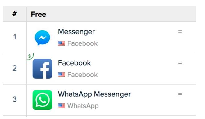 Facebook cho rằng mình đang cạnh tranh lành mạnh chứ không có thế độc quyền, nhưng đa số ứng dụng phổ biến nhất đều thuộc sở hữu của Facebook - Ảnh 3.