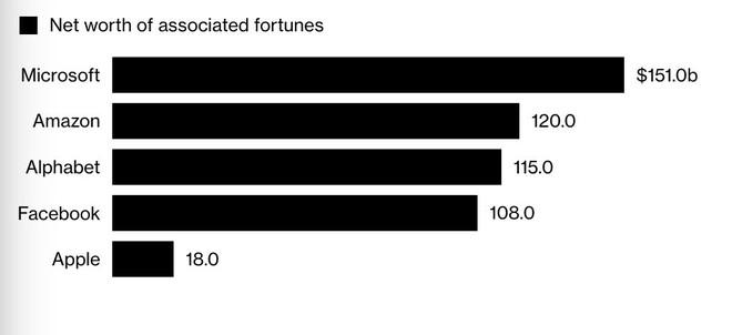 Apple là công ty giàu nhất thế giới. Vậy các tỷ phú đang ở đâu? - Ảnh 2.