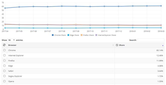 Đã đến lúc trao cho Firefox cơ hội mới rồi, đừng tiếp tay cho Chrome thống trị thế giới trình duyệt nữa! - Ảnh 2.