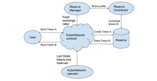 Mô hình hoạt động của Kyber Network