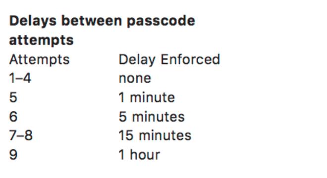 Cảnh sát Mỹ đã có thể dễ dàng phá khoá PIN 6 số của iPhone - Ảnh 3.
