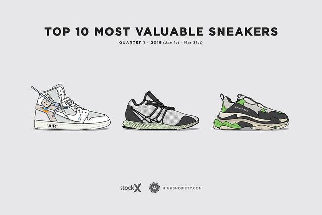 Top 10 đôi sneakers đắt giá nhất Quý I năm 2018: Air Jordan giành ngôi vương - Ảnh 1.