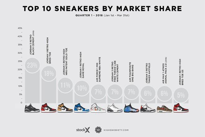 Top 10 đôi sneakers đắt giá nhất Quý I năm 2018: Air Jordan giành ngôi vương - Ảnh 10.