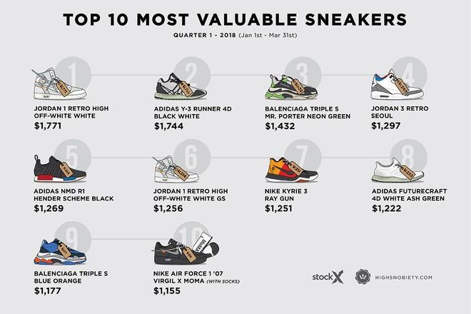 Top 10 đôi sneakers đắt giá nhất Quý I năm 2018: Air Jordan giành ngôi vương - Ảnh 2.