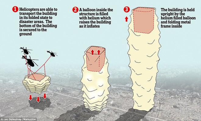 Quá trình lắp đặt một tòa nhà Skyshelter.zip: 1. Trực thăng chở nhà tới nơi cần lắp đặt 2. Bơm khí heli vào bong bóng đặt bên trong mô hình 3. Bóng heli sẽ tự dựng nên toàn bộ kết cấu của nhà.