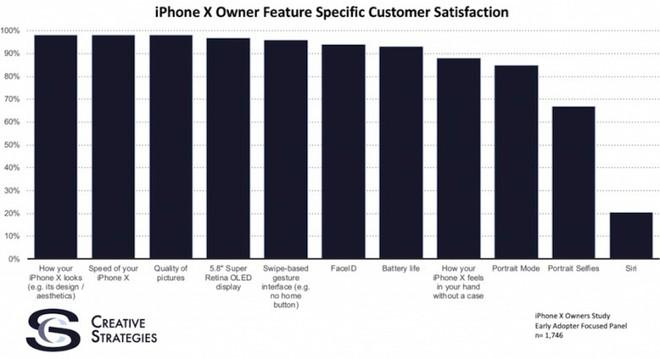 Mọi người đều thích iPhone X nhưng có một tính năng mà họ không chịu được - Ảnh 2.