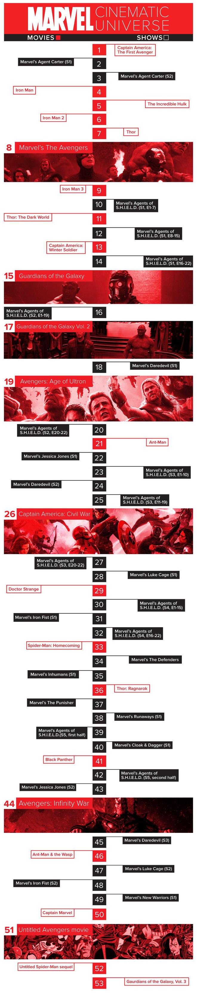 Trình tự đúng nhất để xem lại các phim trong vũ trụ điện ảnh Marvel trước khi Avengers: Infinity War ra rạp - Ảnh 4.