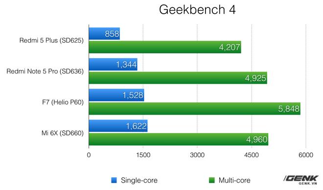 Ngựa quen đường cũ: Oppo F7 vẫn sử dụng xảo thuật để đạt điểm benchmark cao hơn - Ảnh 1.