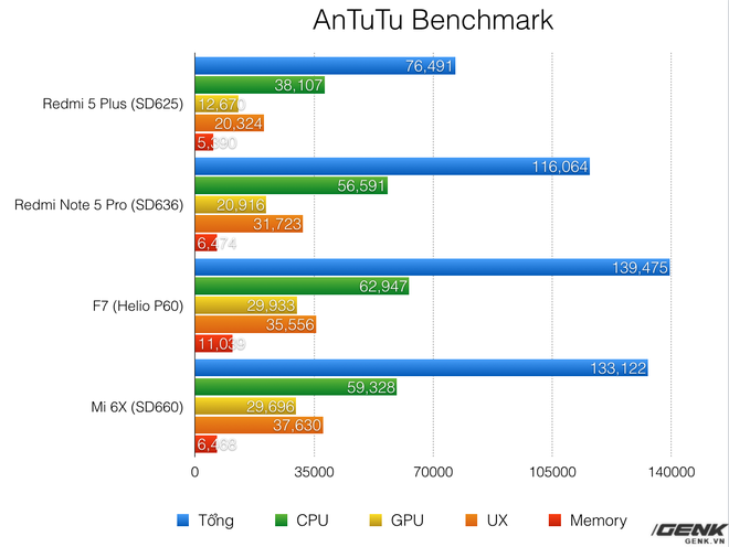 [Cập nhật] Vì sao Oppo F7 đạt điểm benchmark cao hơn hẳn các máy khác? - Ảnh 1.