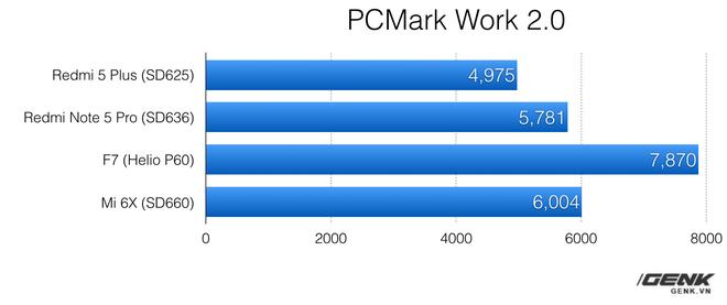 [Cập nhật] Vì sao Oppo F7 đạt điểm benchmark cao hơn hẳn các máy khác? - Ảnh 2.