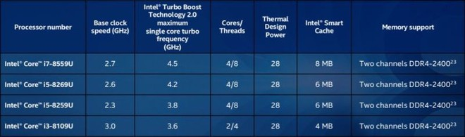 Danh sách các CPU dòng U TDP 28W mới của Intel