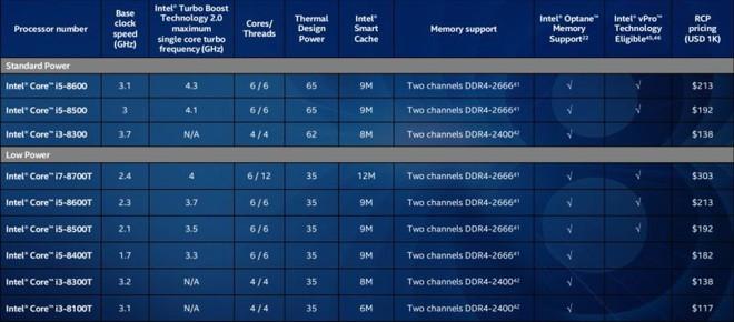 Intel giới thiệu thêm các CPU mới dành cho desktop