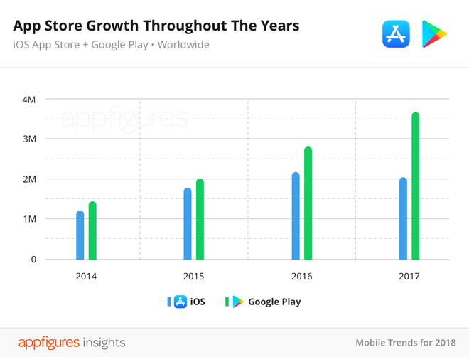 Số lượng ứng dụng trên AppStore đã đột ngột giảm mạnh trong năm 2017.