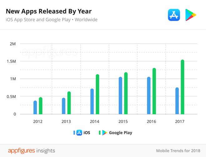 Số lượng ứng dụng iOS mới ra mắt trong năm 2017 cũng khá khiêm tốn.