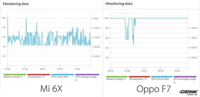 Oppo F7 sử dụng chiêu trò để đạt điểm benchmark cao hơn các máy khác - Ảnh 4.