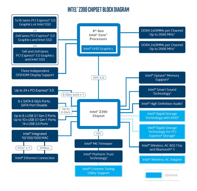 Intel xác nhận về chipset mới Z390, dự kiến ra mắt tại Computex 2018 - Ảnh 2.