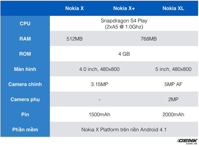 Nokia X6 ra mắt, cùng nhìn lại Nokia X: Smartphone Android đầu tiên, nỗi thất vọng và cũng là bài học lớn của Nokia - Ảnh 7.