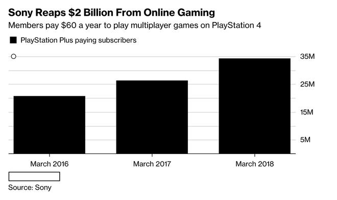 Số người đăng kí dịch vụ trả phí tháng PlayStation Plus