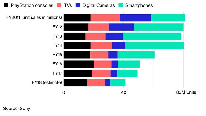 Số thiết bị được bán ra trong các năm từ năm 2011, đơn vị: triệu chiếc