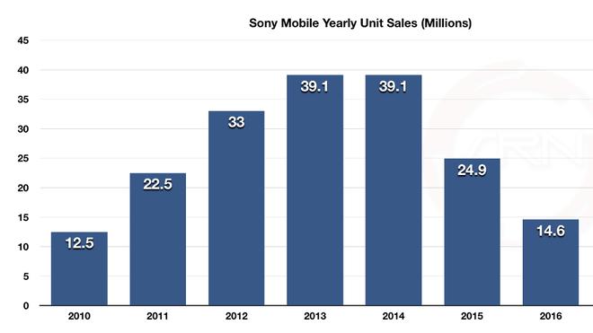Bạn còn chưa tin chính thiết kế OmniBalance đã khiến Sony Xperia thất bại thảm hại ư? Hãy nhìn vào biểu đồ này - Ảnh 1.