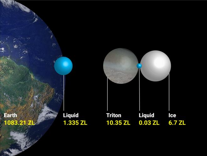 Trition là một mặt trăng của Sao Hải Vương, cách Trái Đất khoảng 4 tỉ km. Trong năm 2017, con tàu Voyager 2 đã trở thành tàu vũ trụ duy nhất tính đến thời điểm hiện tại bay qua và chụp lại ảnh của hành tinh này. Các nhà khoa học mô tả Trition giống như một ngọn núi lửa lạnh bắn ra những cột nước và khí a-mô-ni-ác.