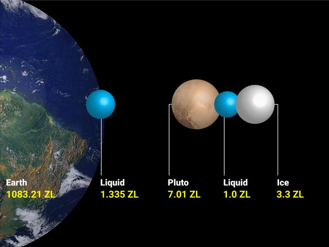 Pluto là một trong những tiểu hành tinh có kích thước gây tranh cãi nhiều nhất cho giới khoa học. Cuối cùng, các nhà thiên văn học đã thống nhất chỉ coi Pluto là một tiểu hành tinh chứ không phải là một hành tinh như trước đây. Năm 2016, con tàu New Horizons của NASA đã xác nhận sự tồn tại của nước biển và khí a-mô-ni-ắc trên tiểu hành tinh này.