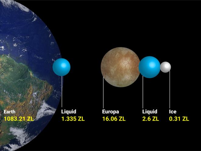 Europa là mặt trăng nhỏ nhất trong bộ tứ mặt trăng Galilean nổi tiếng của Sao Mộc. Như đã nêu trên, Europa có kích thước tương đương với mặt trăng của Trái Đất nhưng lại chứa lượng nước biển khổng lồ có pha trộn sulfur từ mặt trăng IO lân cận.