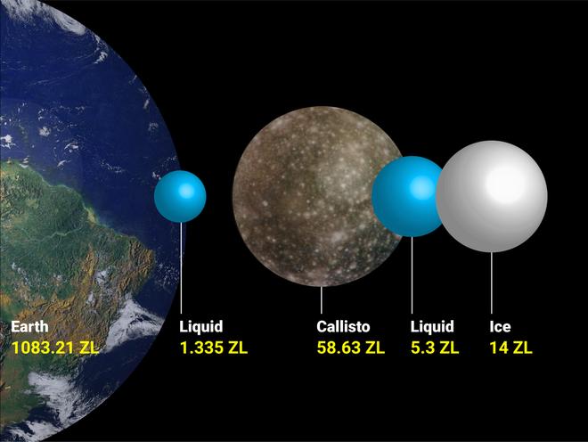 Callisto là mặt trăng lớn thứ hai trong số 4 mặt trăng Galilean với lớp bề mặt bao phủ bởi băng và gần như chắc chắn có ẩn chứa một đại dương ngầm ở bên trong. Tuy nhiên, vì lớp băng dày đến hơn 200 km, các nhà khoa học vẫn chưa thể xác định chính xác thông tin này.