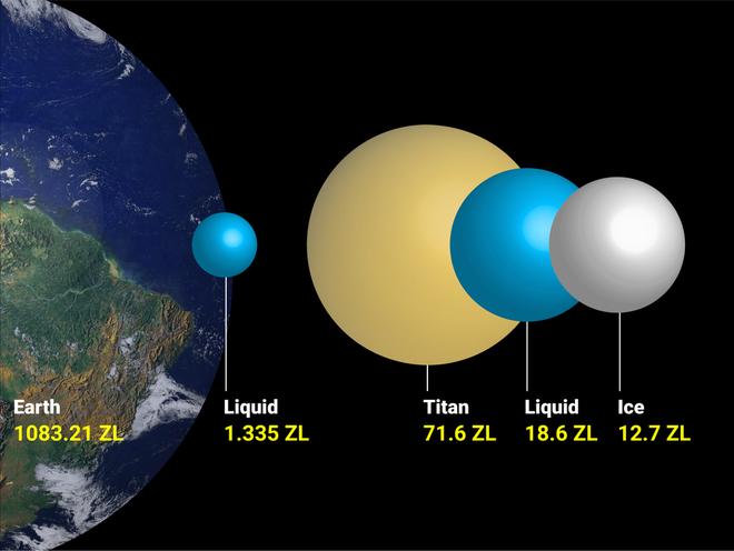 Titan là mặt trăng lớn nhất của Sao Thổ và là mặt trăng lớn thứ hai trong hệ mặt trời của chúng ta. Các nhà khoa học thường coi Titan là Trái Đất nguyên thủy và cho rằng có một đại dương ngầm ẩn chứa dưới lớp băng dày gần 100 km trên bề mặt hành tinh này.