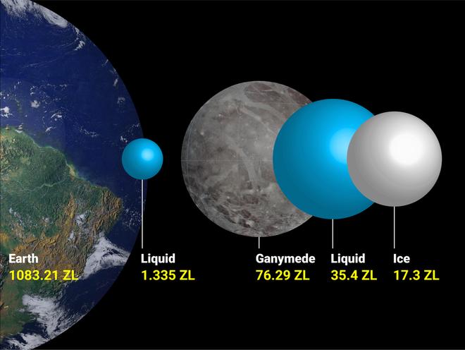Ganymede là mặt trăng lớn nhất trong hệ mặt trời và cũng thuộc bộ tứ mặt trăng Galilean. Thể tích nước trên hành tinh này lớn gấp 18 lần so với Trái Đất của chúng ta.