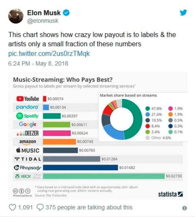 Biểu đồ mà Elon Musk dùng để chỉ ra số tiền mà các nghệ sĩ và hãng thu âm thu về từ mỗi lần stream trên các nền tảng khác nhau.