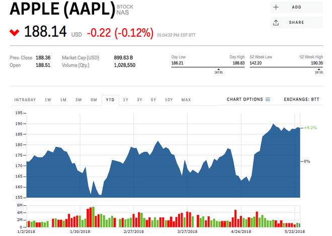 Morgan Stanley: Apple sẽ trở thành công ty trị giá 1 nghìn tỉ USD trong vòng 1 năm tới - Ảnh 2.
