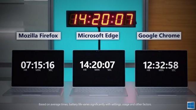 Microsoft khoe Microsoft Edge có thời lượng pin ấn tượng, vượt mặt Chrome, Firefox trên Windows 10 1803 - Ảnh 2.