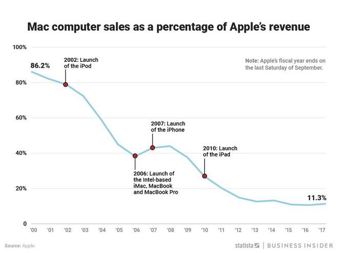 Từng là phao cứu sinh dành cho Apple, iMac giờ đây chỉ đóng góp hơn 10% tổng doanh thu của hãng - Ảnh 1.