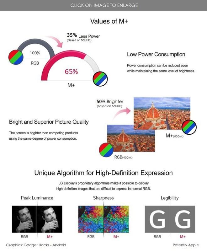 iPhone 6.1 inch của Apple có thể dùng công nghệ màn hình MLCD+ mới của LG - Ảnh 2.