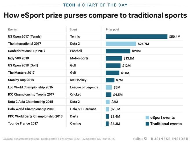 Giá trị tiền thưởng của một số giải đấu e-Sport hiện nay đã ăn đứt rất nhiều sự kiện thể thao truyền thống - Ảnh 1.
