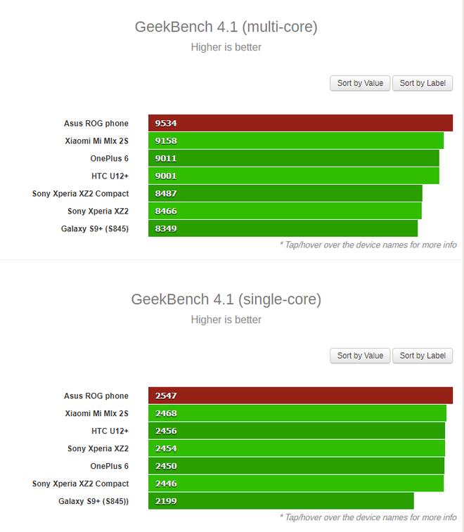 Điểm benchmark cho thấy ROG Phone của Asus vượt trội hơn đôi chút so với tất cả smartphone dùng Snapdragon 845 khác - Ảnh 1.