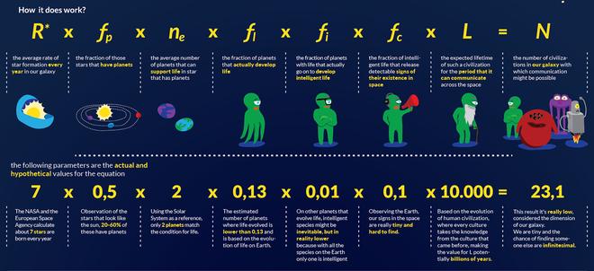 Báo cáo khoa học từ Oxford: có đến 99,6% khả năng chúng ta cô độc trong Dải Ngân hà - Ảnh 4.