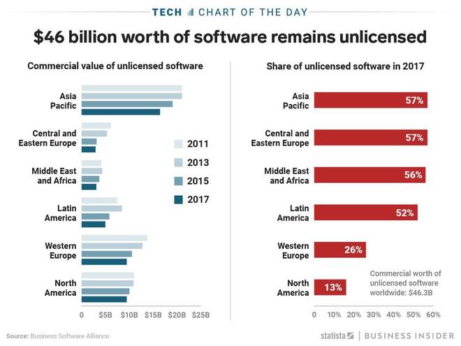 46 tỉ USD bốc hơi chỉ vì 1/3 lượng phần mềm PC hiện nay là bản crack - Ảnh 1.