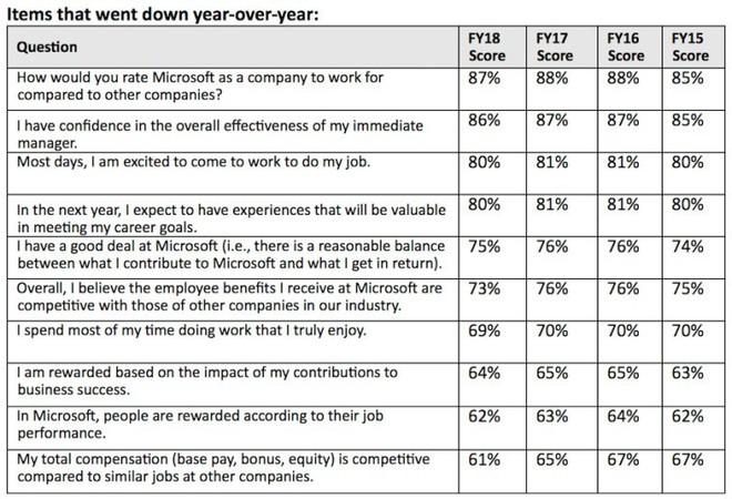 Microsoft: 39% nhân viên được hỏi không hài lòng với tổng thu nhập hiện tại, tuy nhiên vẫn 89% nhận xét đây là nơi làm việc tuyệt vời - Ảnh 2.