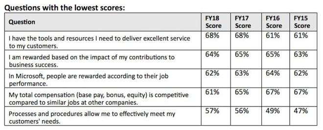 Microsoft: 39% nhân viên được hỏi không hài lòng với tổng thu nhập hiện tại, tuy nhiên vẫn 89% nhận xét đây là nơi làm việc tuyệt vời - Ảnh 3.