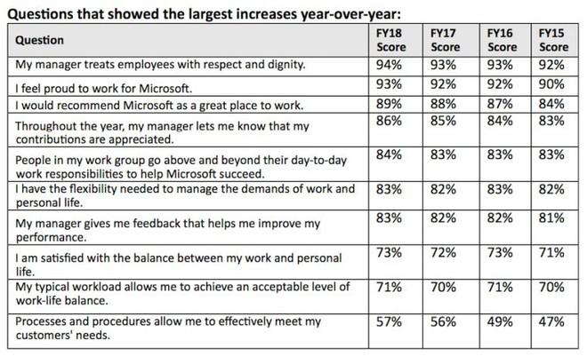 Microsoft: 39% nhân viên được hỏi không hài lòng với tổng thu nhập hiện tại, tuy nhiên vẫn 89% nhận xét đây là nơi làm việc tuyệt vời - Ảnh 4.