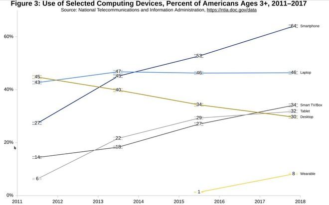 Lượng truy cập internet qua tablet đã vượt PC - Ảnh 2.
